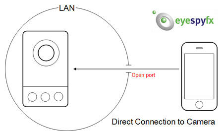 directconnection